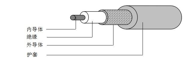 煤矿用阻燃射频同轴电缆