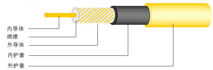 煤矿用漏泄同轴电缆(MSLYFYVZ型)